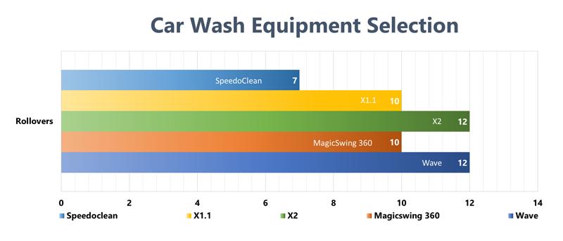 Car Wash Machine Selection